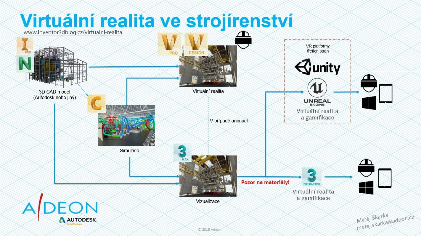 Virtuální realita ve strojírenství - workflow