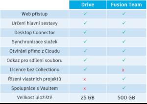 Srovnání Autodesk Drive a Fusion Team