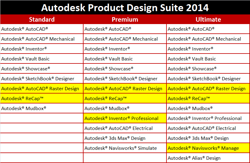 Autodesk Product Design Suites 2014