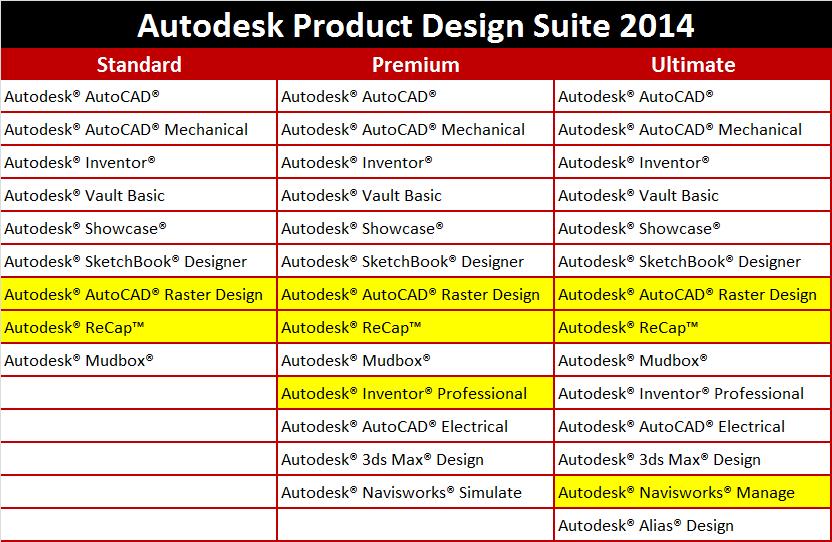 Autodesk Product Design Suites 2014